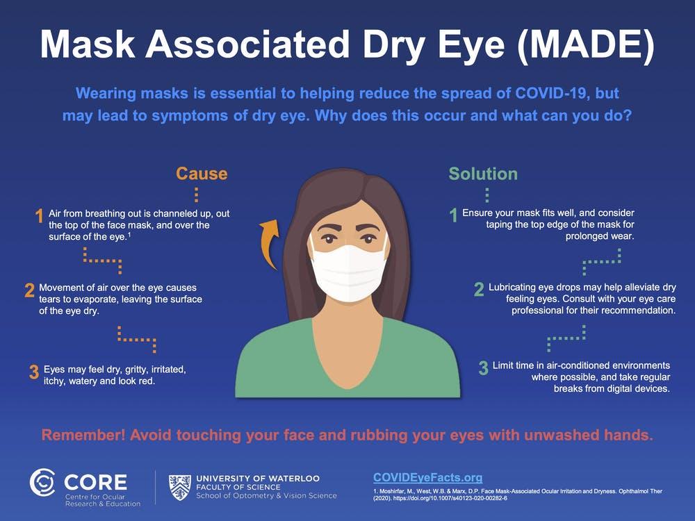 covid-19 dry eyes diagram